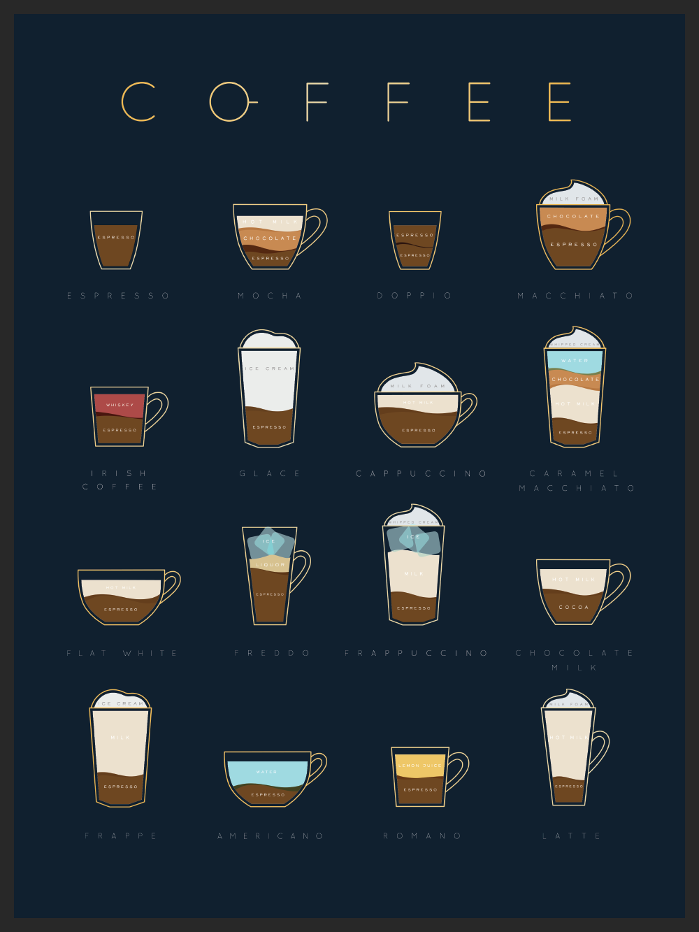 Plakat coffee chart blue